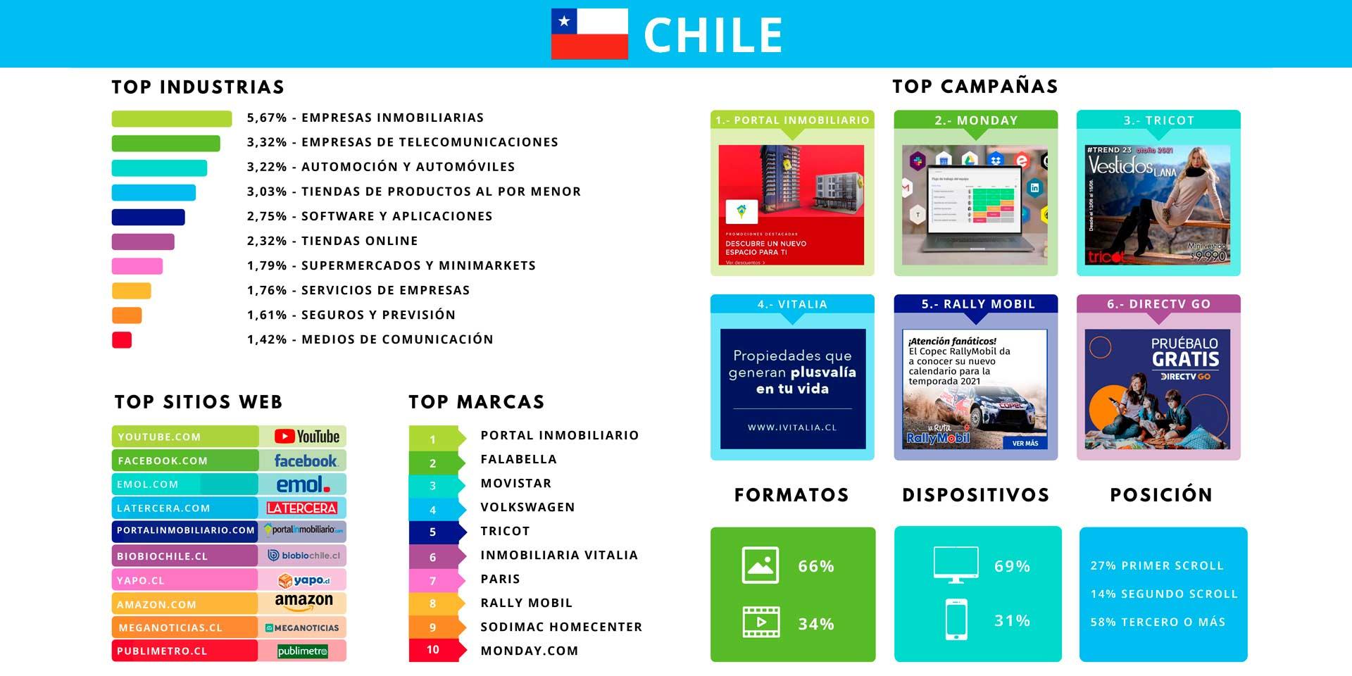 Reporte mensual de mayo con la inversión publicitaria en Chile por Admetricks